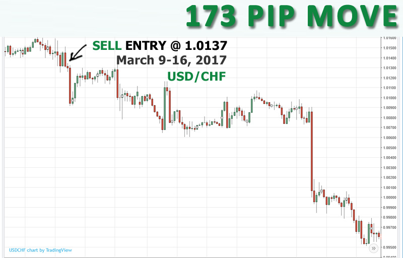 SELL USD/CHF at 1.0137, opened March 9th and closed March 16th for 173 pips.