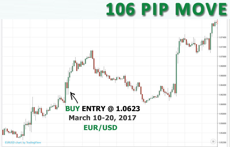 SELL EUR/USD at 1.0623, opened March 10th and closed March 20th for 106 pips.