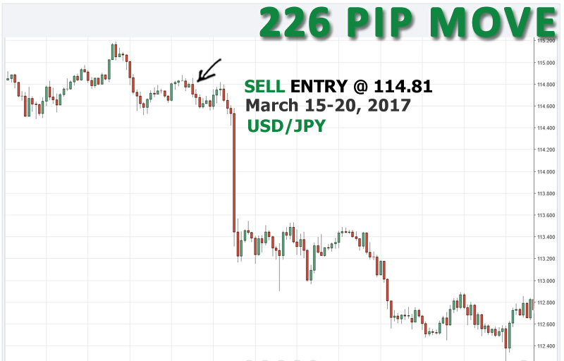 SELL USD/JPY at 114.81, opened March 15th and closed March 20th for 226 pips.